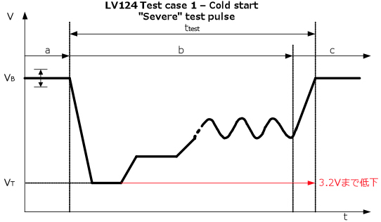 LV124 Test case 1 - Cold start